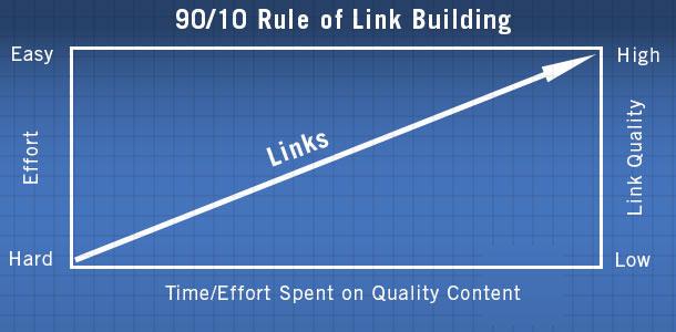 90-10 ruole of Linke Building