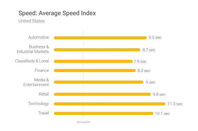 Average Speed Index web Marketing