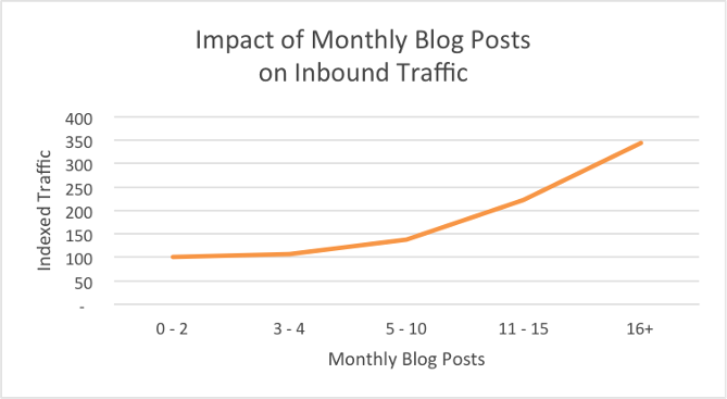 Blog Post Impact Traffic Web Marketing