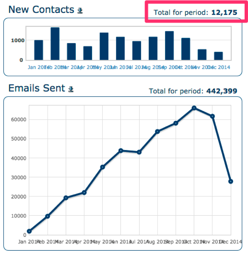 Email Numbers