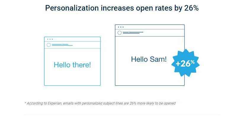 Email Personalizzazione Statistica