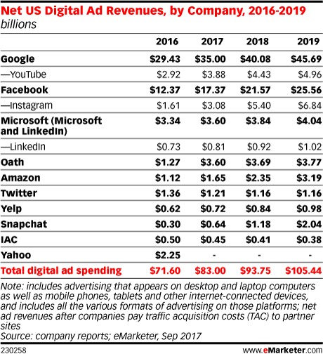 Net US Digital Ad Revenues