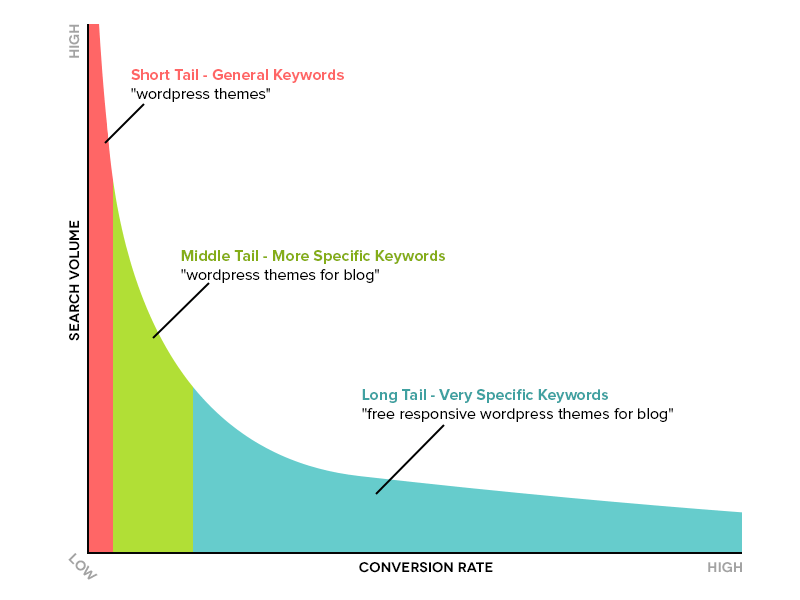 Short Tail Vs Head Keyword Web Marketing