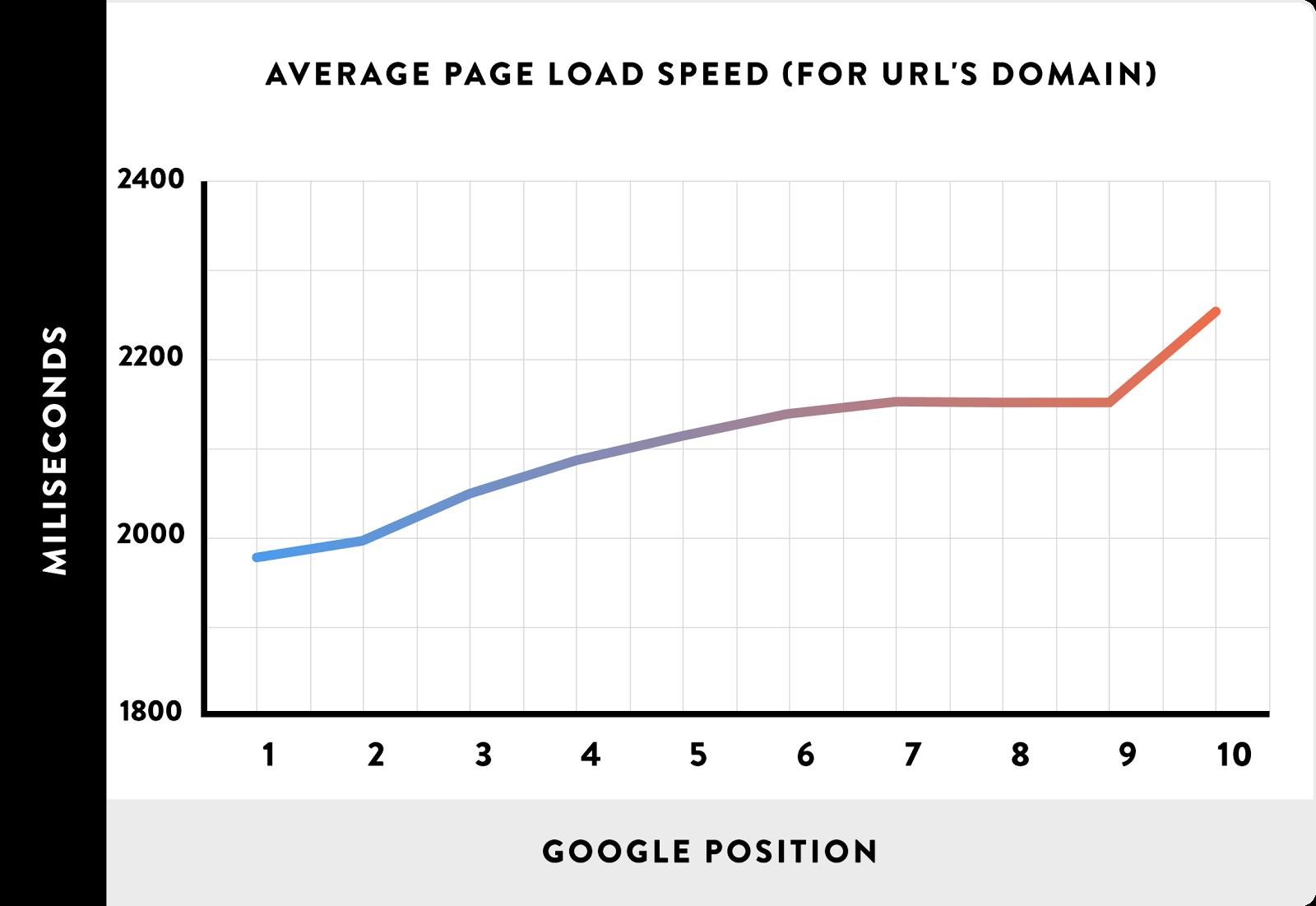 Speed Loading Web Marketing