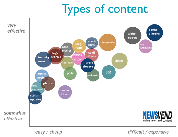 Tipologie di content Marketing