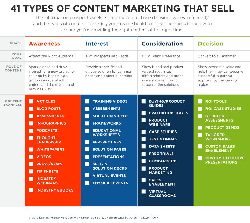 Tipologie di contenuti vincenti