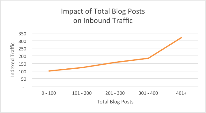 Total Blog Post on Traffic Web Marketing