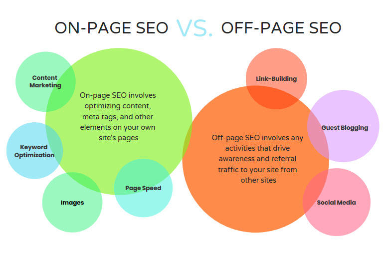 on page seo VS off page