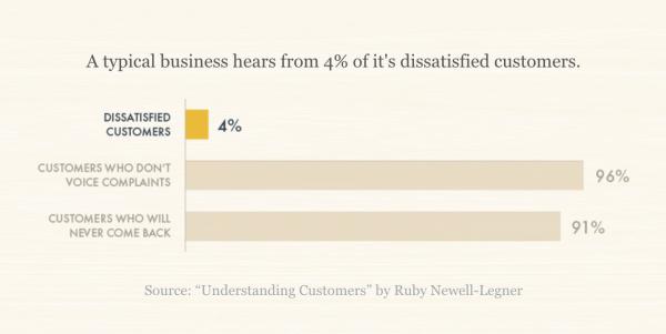 Chart 4% Utenti Scontenti