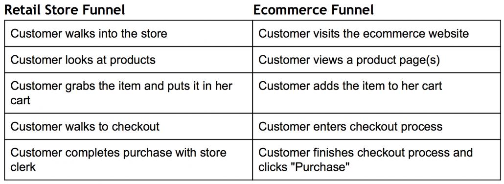 Comparazione negozio ed ecommerce