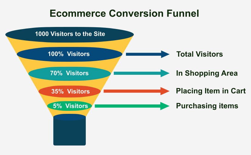 E-commerce Funnel