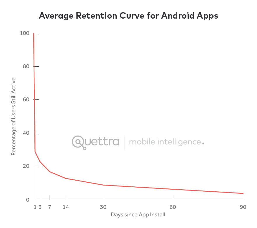 Grafico curva Retention