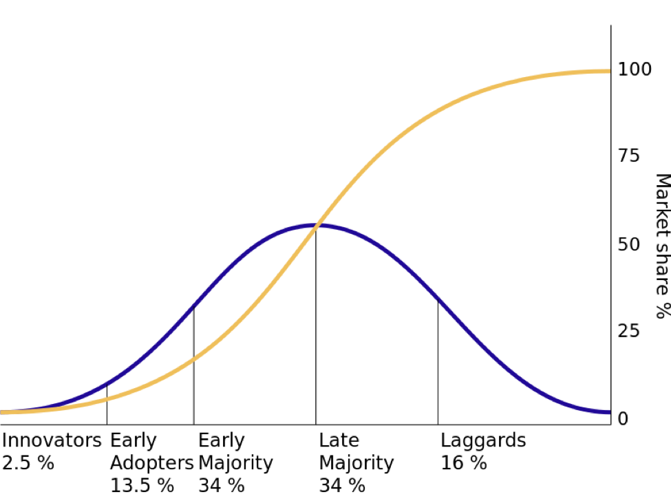 Legge Diffusione Innovazione