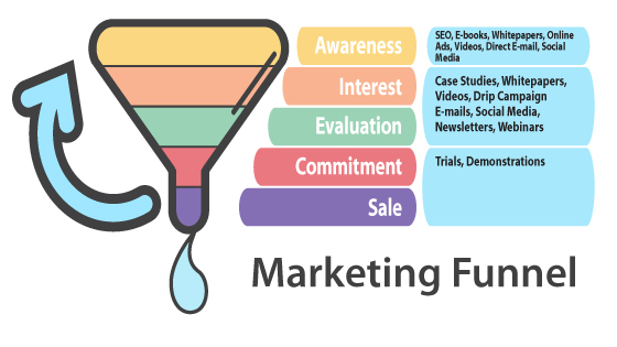 Marketing Funnel Noonic
