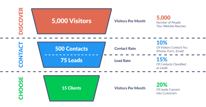 Website Funnel Leads