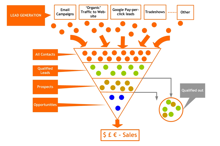 Funnel Value