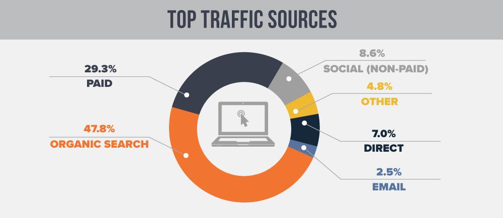 Datazione fonti di traffico