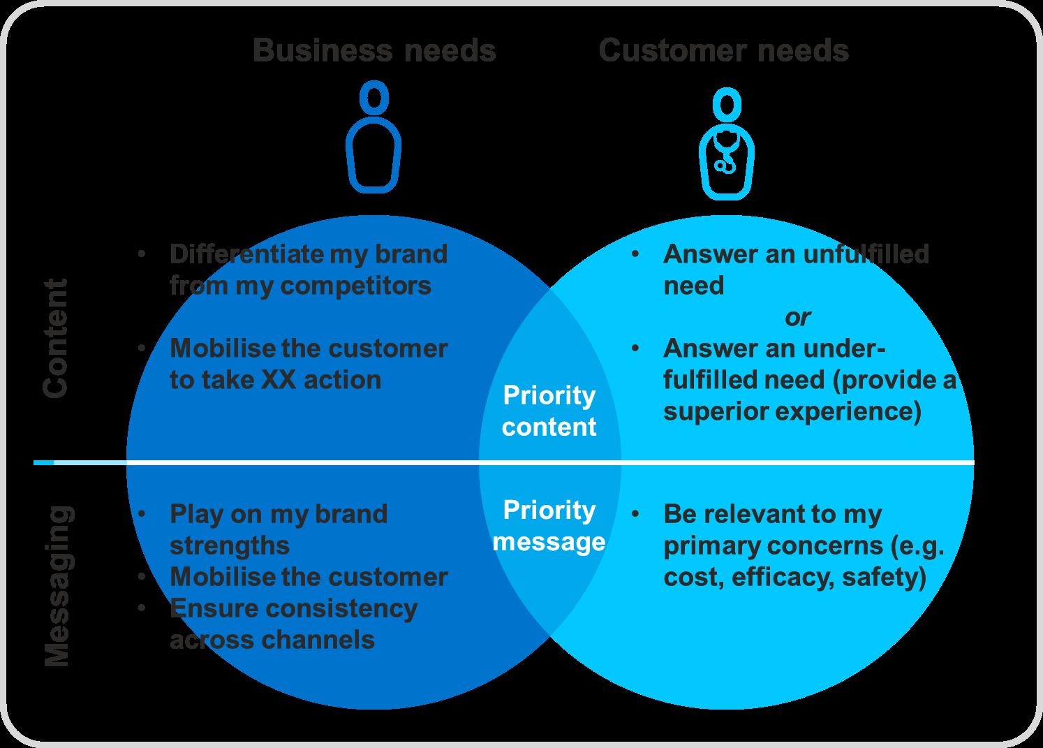 bisogni azienda e consumatori