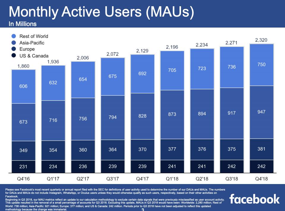 utenti attivi facebook al mese