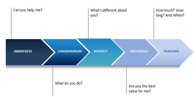 ciclo di vendita dei consumatori