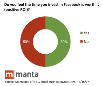 ROI delle piccole aziende con facebook ads