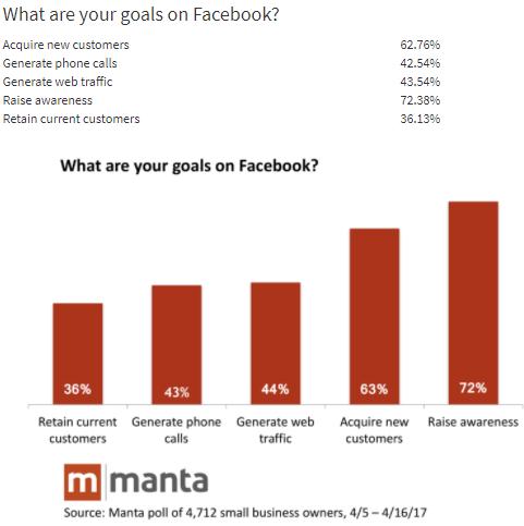 obiettivi delle piccole aziende su facebook ads