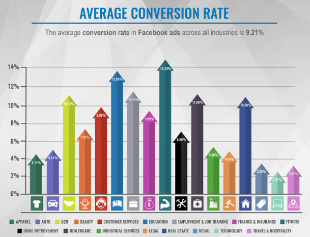 media delle conversioni su facebook ads