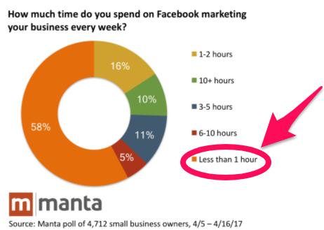 tempo dedicato a facebook ads al mese