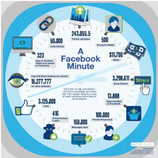 cosa succede su facebook in 1 minuto