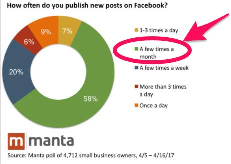 frequenza di pubblicazione post su facebook