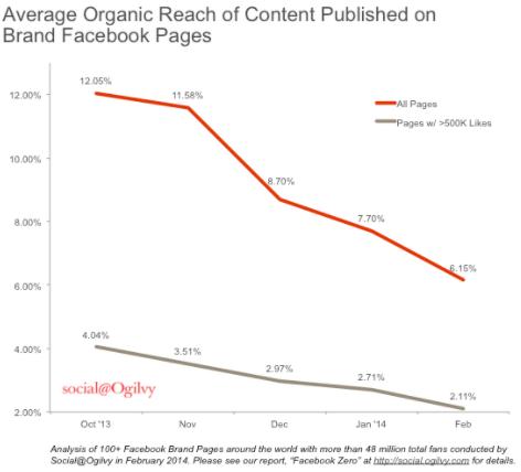 copertura organica dei post
