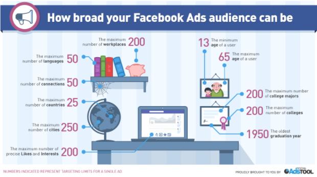 dimensione del potenziale pubblico su facebook
