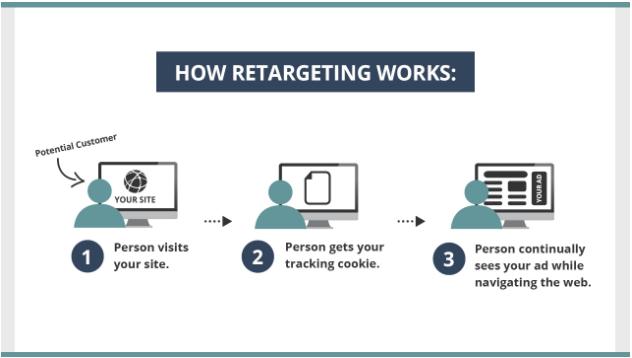 come funziona il retargeting