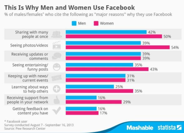 perché gli utenti usano facebook