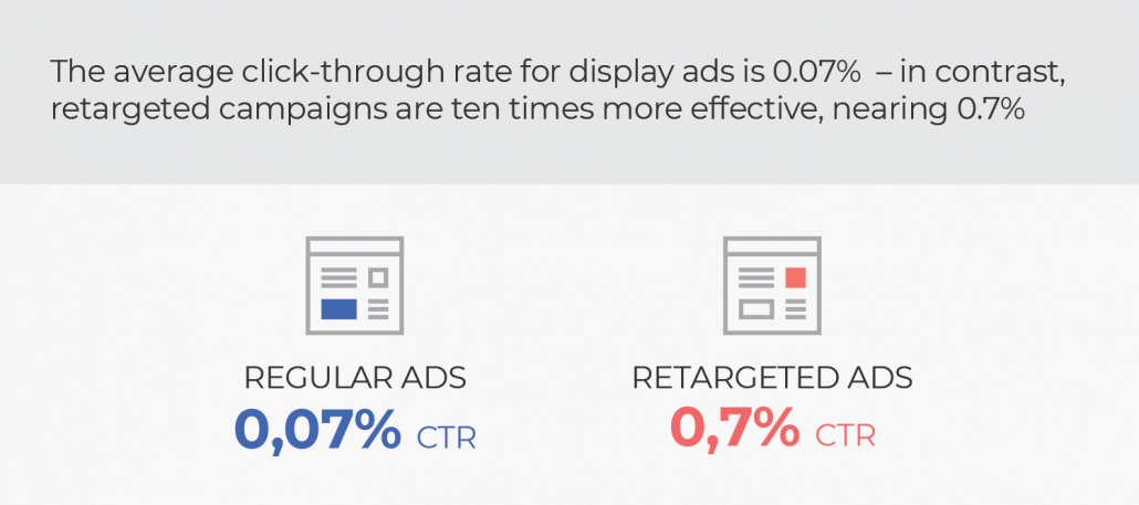 normal ads Vs remarketing