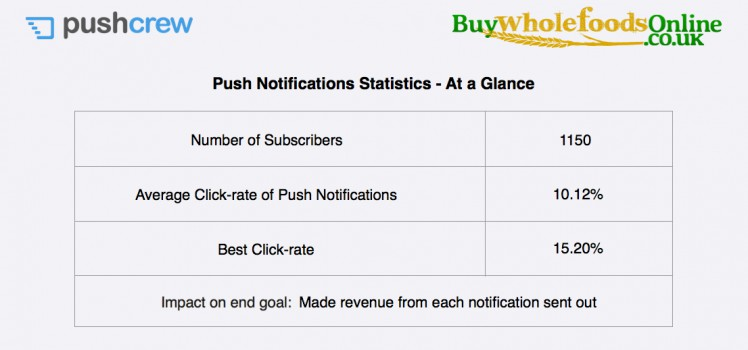 push-retargeting-case-study