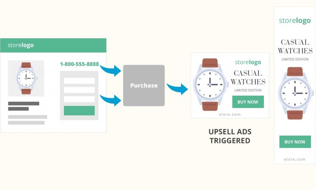 remarketing upselling