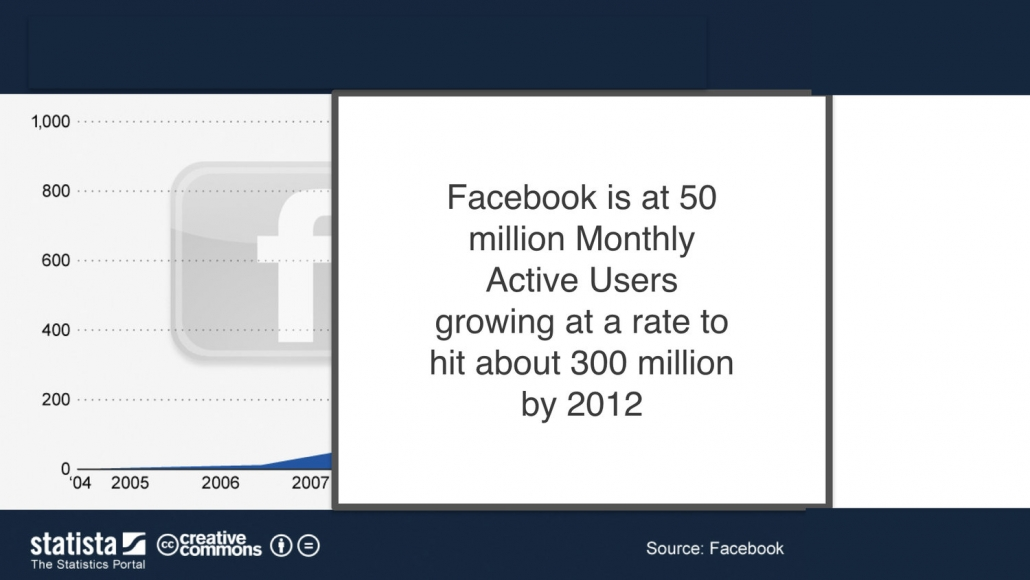 Crescita Facebook 2012