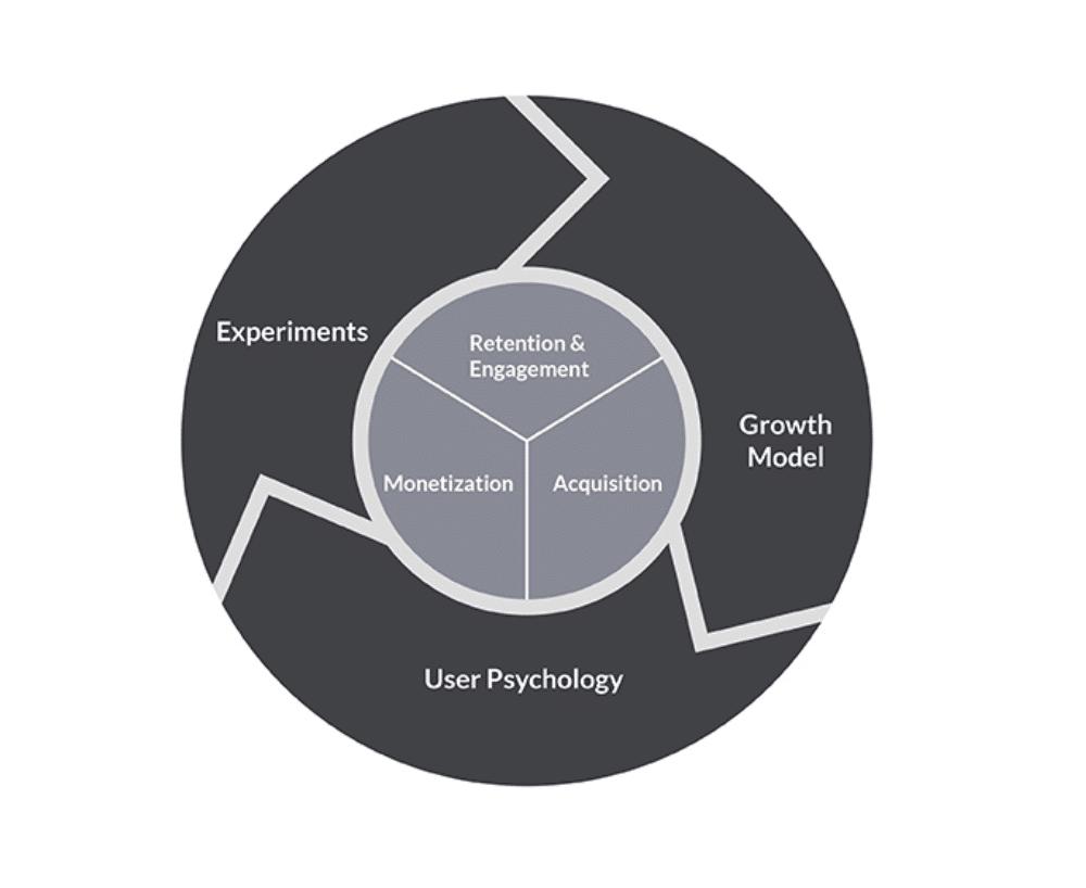 modello di crescita