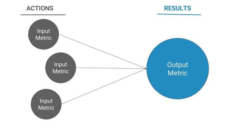 metriche output e input