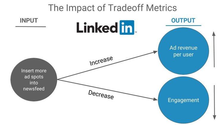 metriche di scambio