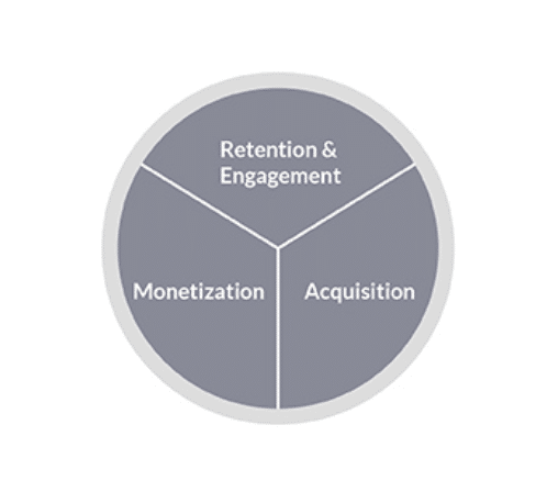 Product Growth - monetizzazione