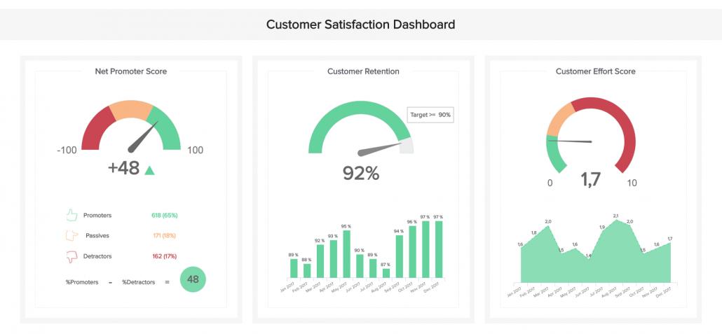 Dashboard soddisfazione cliente