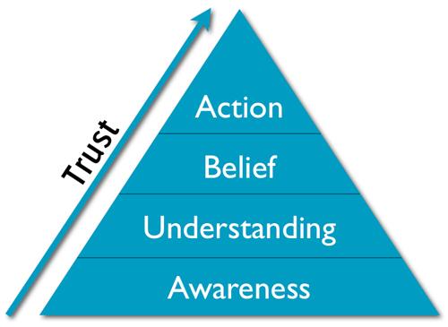 piramide Trust