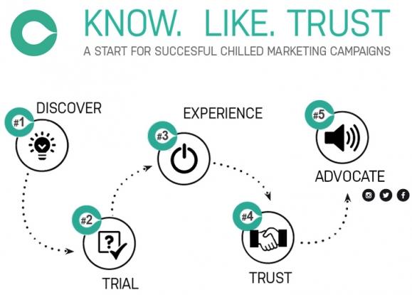 know like trust