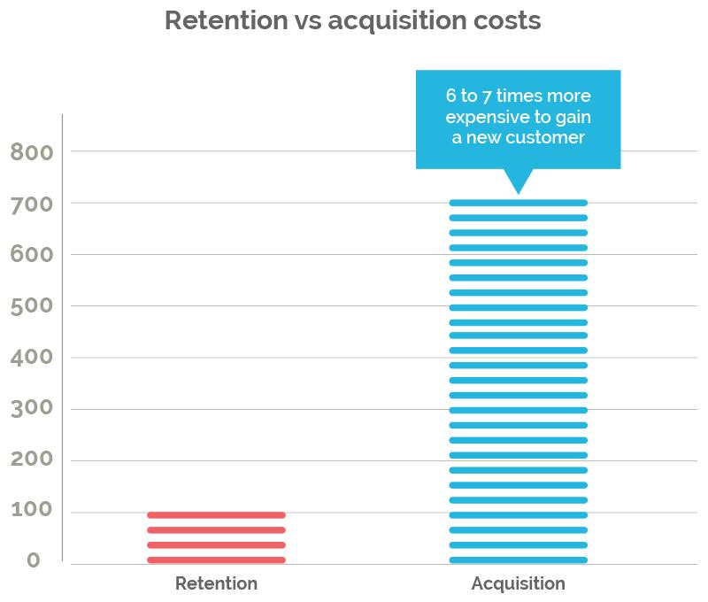 retention vs acquisition