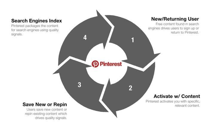 schema growth loop Pinterest