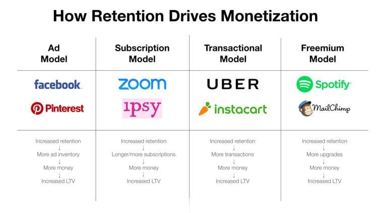 esempi di retention su diversi modelli di aziende