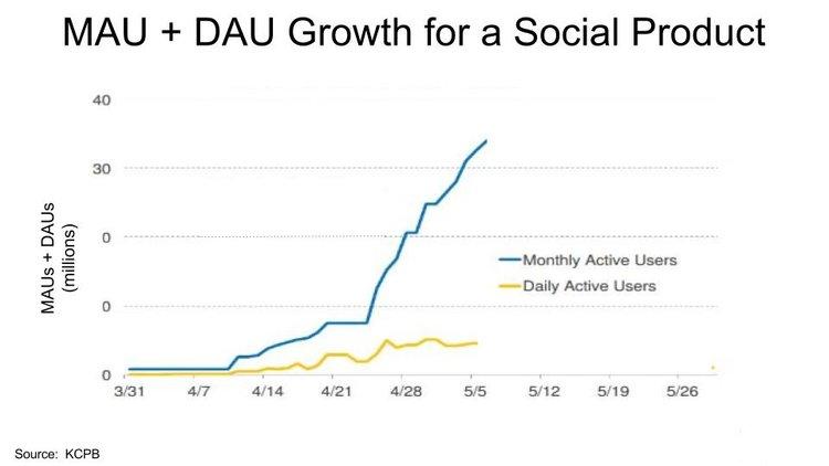 utenti attivi quotidianamente vs mensilmente