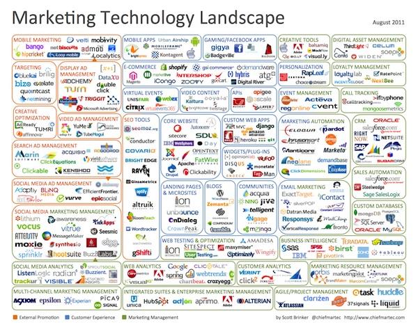 aziende nel settore tecnologico 2011